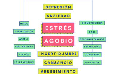 'Estudiantes en Cuarentena', un análisis de la pandemia desde el punto de vista de los estudiantes